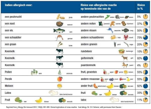 voedselintolerantie